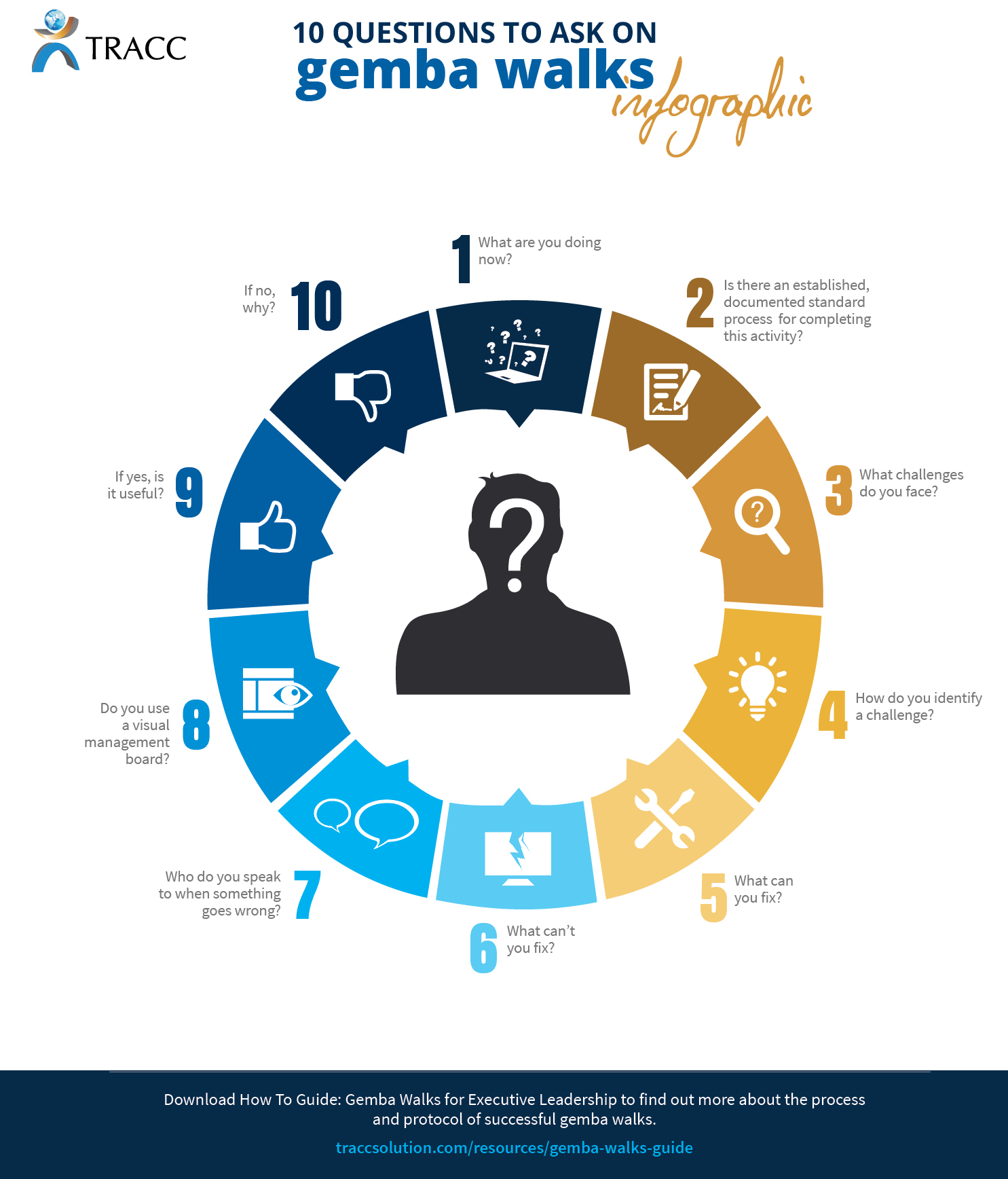 10-questions-gemba-walks-infographic