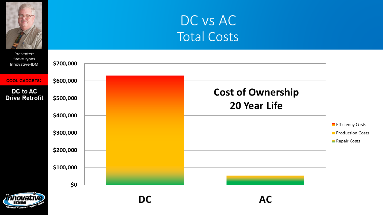 AC Systems Save Money